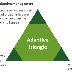 recent work carried out by itad in partnership with oxfam for a dfid funded research programme conceptualises these roles in an adaptive triangle  [ 1268 x 766 Pixel ]