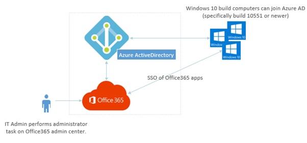 Configure Azure Ad And Join Windows 10 To Azure Ad Itadminguide Com