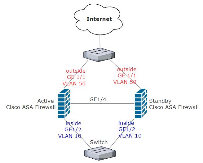 How to setup Cisco ASA in High Availability Active/Standby Failover