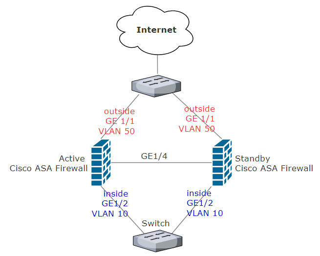 How to setup Cisco ASA in High Availability Active/Standby Failover
