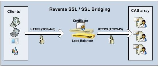 if you are confused with which option to choose ssl bridging is best in terms of security as man in the middle attack is possible between unencrypted