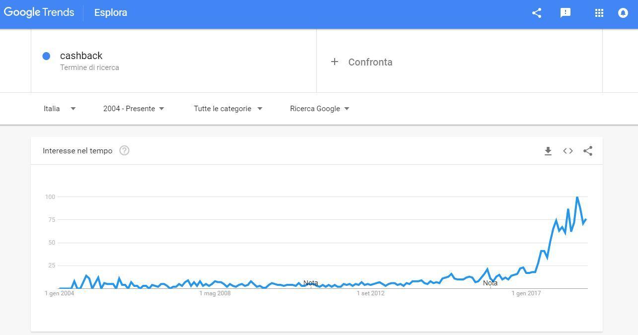 Google trends: cashback in Italia