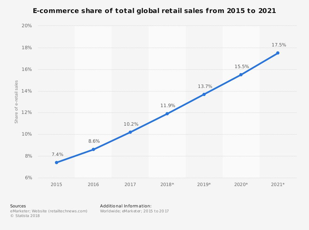 Percentuale acquisti online sul totale nel mondo