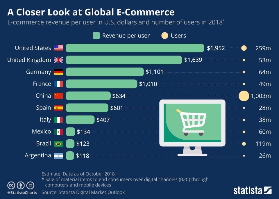 Infografica spesa media per consumatore su siti shopping online