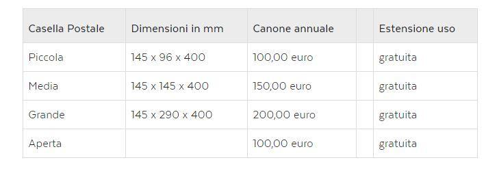 Costi casella postale Poste Italiane