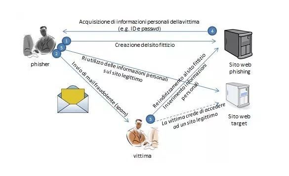 Schema deceptive phishing