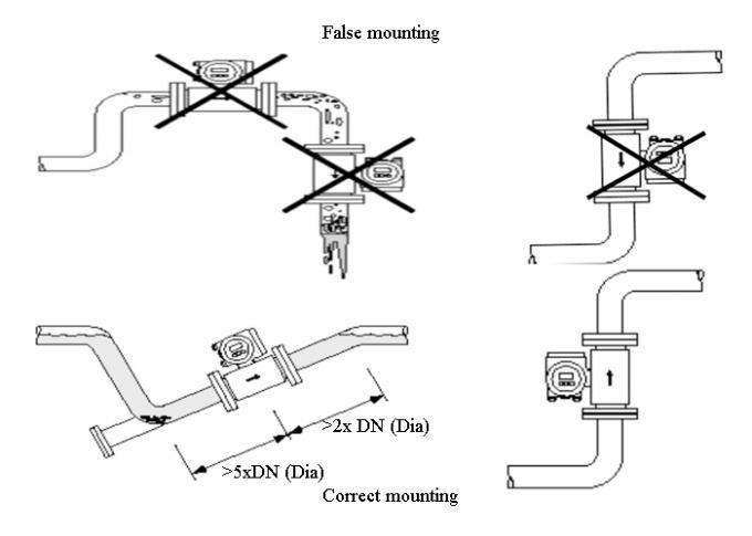 Tipo spaccato misuratore di portata magnetico, misuratore