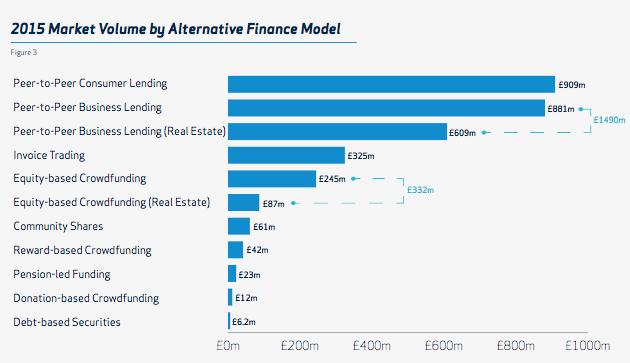 Crowdfunding in UK in crescita per modelli 2