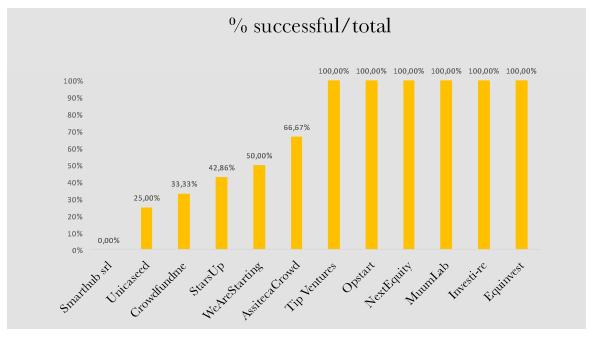 % successo equity