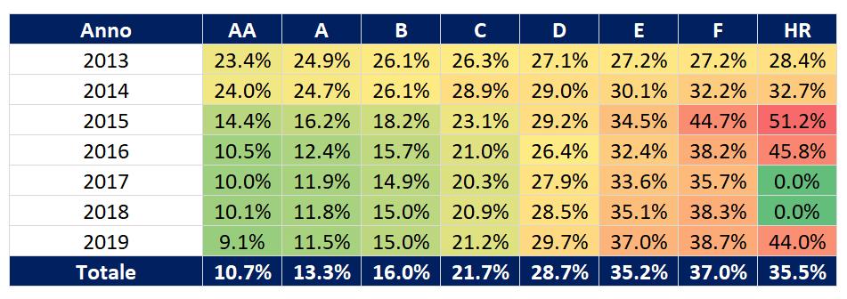 tasso di interesse bondora
