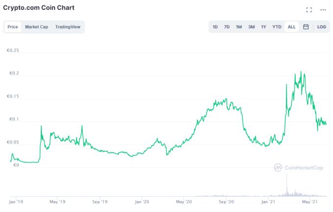 crypto.com grafico