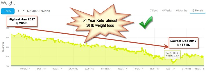 Keto Diet Results 1st Year