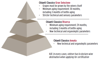 Chianti Classico quality pyramid