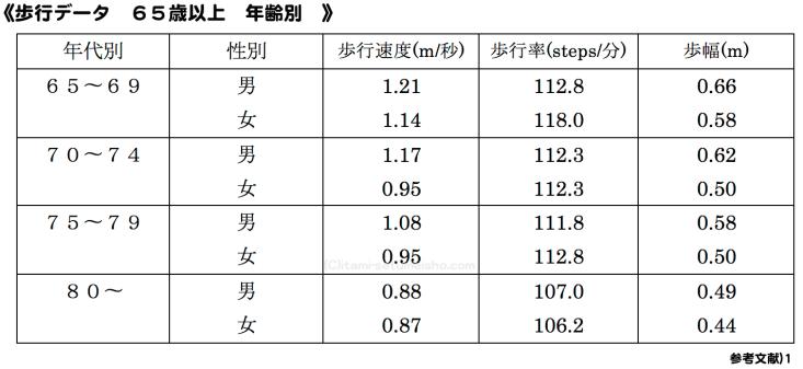 %e9%ab%98%e9%bd%a2%e8%80%85%e3%80%80%ef%bc%91%ef%bc%90m%e6%ad%a9%e8%a1%8c