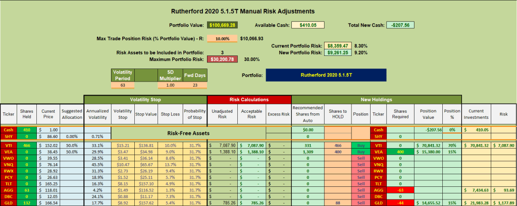 Rutherford Portfolio Review (Tranche 3) – 26 June 2020 5
