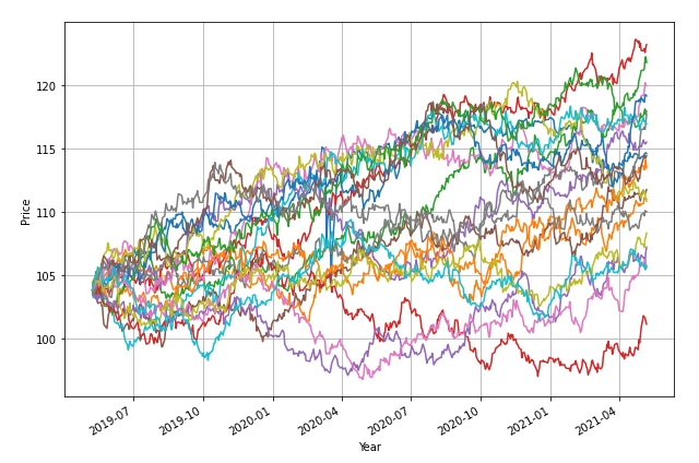 How Risky is Your Portfolio? – Another Perspective 8