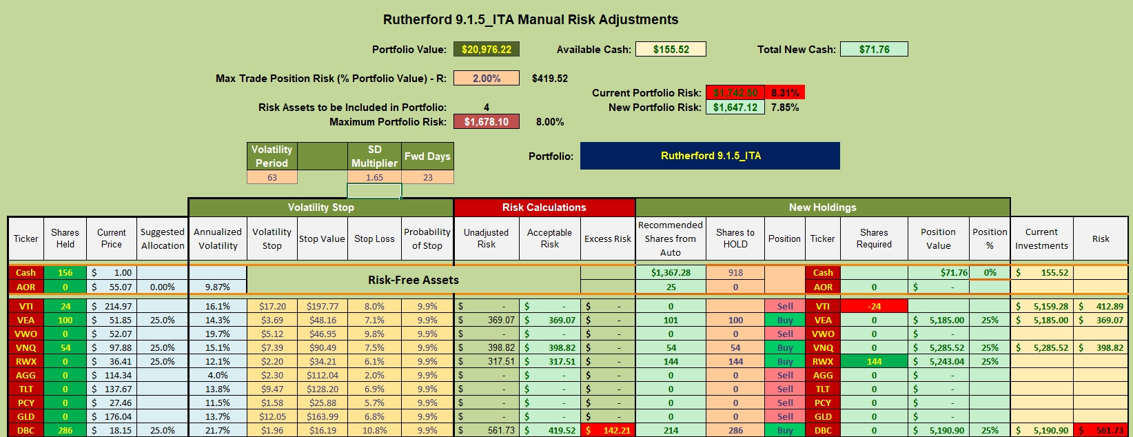 Rutherford Portfolio Review (Tranche 5) – 21 May 2021 8