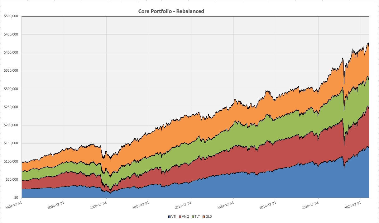 """Constructing a """"Core"""" Investment Portfolio : Part 2 – Buy And Hold with Periodic Adjustments 2"""