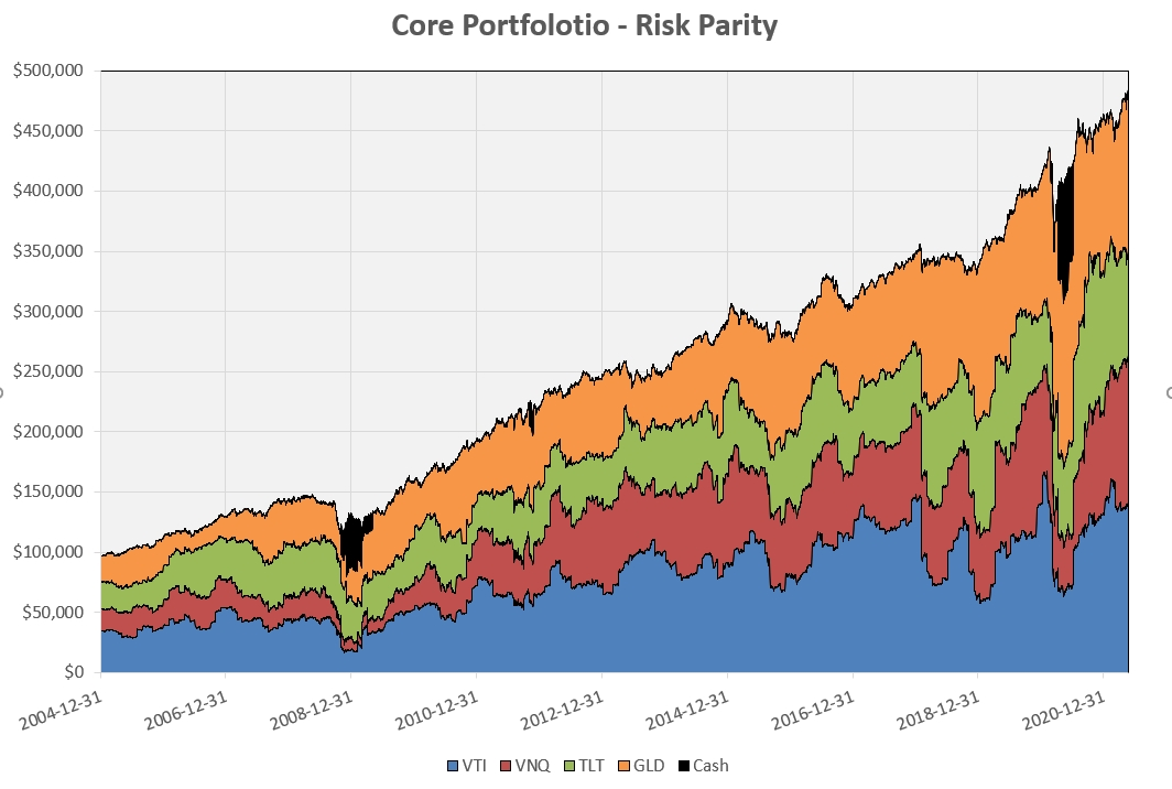 """Constructing a """"Core"""" Investment Portfolio : Part 3 – Risk Parity and Volatility Targeting 10"""