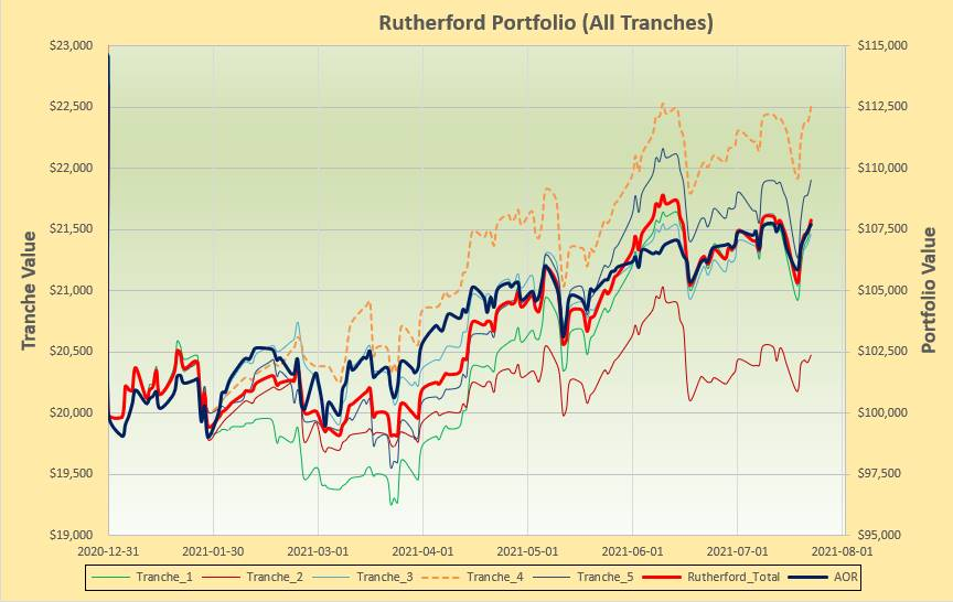 Rutherford Portfolio Review (Tranche 4) – 23 July 2021 5