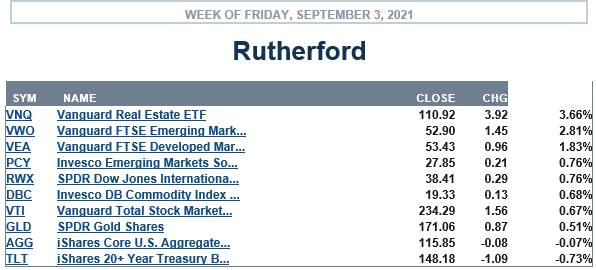 Rutherford Portfolio Review (Tranche 5) – 3 September 2021 3