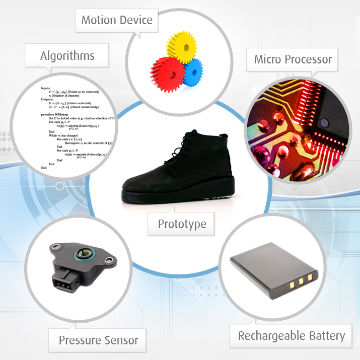 Технология работы B-Shoe