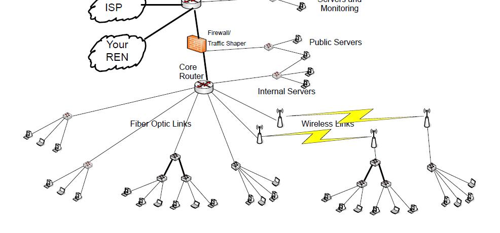 Campus Network ເຄືອຂ່າຍຄອມພິວເຕີພາຍໃນ ມຊ