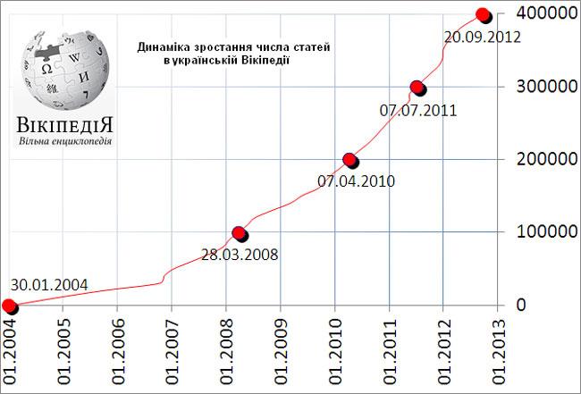 Украинская Википедия перешагнула рубеж в 400 тыс статей