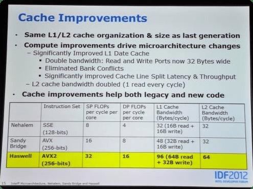 Intel анонсировала семейство процессоров Haswell