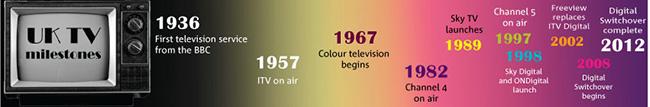 Британия перешла на цифровое ТВ и освободила частоты для будущих LTE-сетей