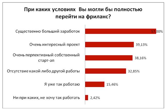 Больше половины украинских IT-специалистов имеют опыт работы фрилансером