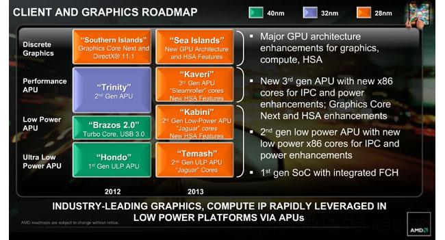 Новые чипы AMD APU будут выпускаться по нормам 28-нанометрового техпроцесса