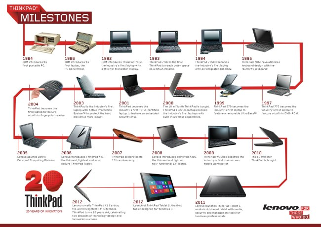 Ноутбукам ThinkPad – 20 лет
