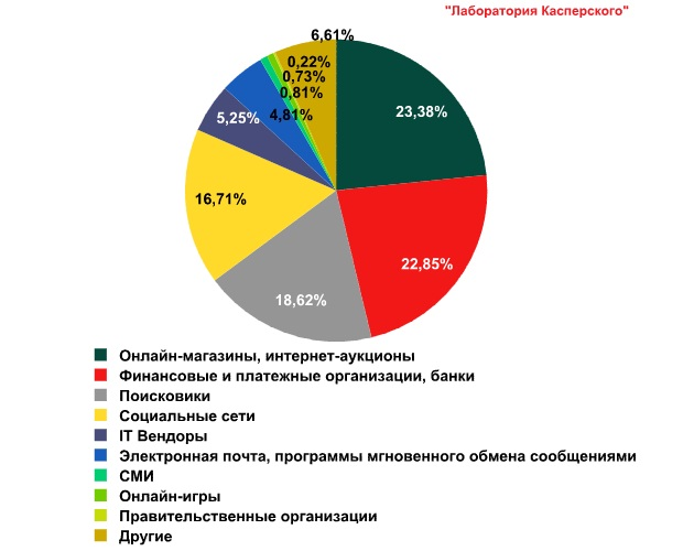 «Лаборатория Касперского»: уровень спама в октябре 2012 оказался рекордно низким