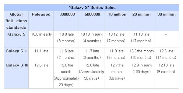 За пять месяцев Samsung продала 30 млн Galaxy S III