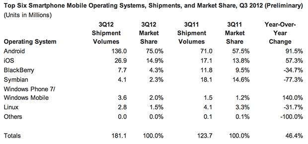 IDC: в III квартале 2012 Android захватил 75% мобильного рынка