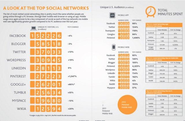 NM Incite: пользователи все больше времени проводят в социальных сетях при помощи мобильных устройств