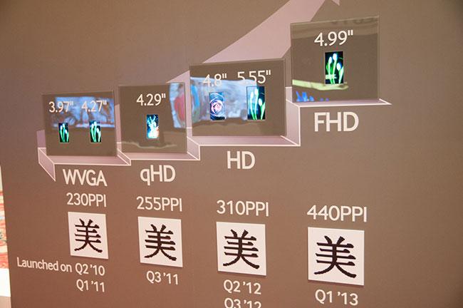 План Samsung по развитию технологии AMOLED указывает, что Galaxy S IV получит Full HD дисплей