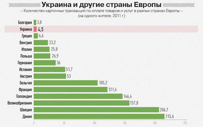 «ПриватБанк»: В 2012 году украинцы оплатили банковскими картами вдвое больше покупок, чем в 2011