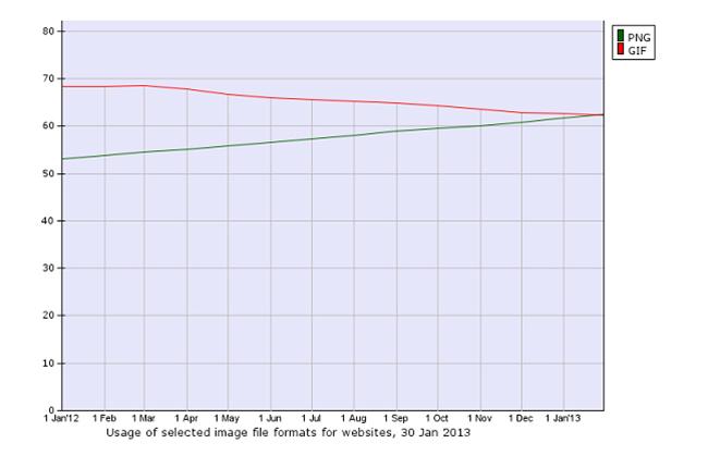 Формат изображений PNG в интернете стал более популярным чем GIF