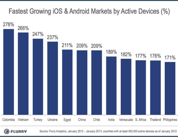 В этом месяце Китай станет самым крупным рынком мобильных устройств на базе Android и iOS