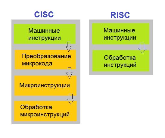 Архитектурные отличия процессоров x86 (набор команд CISC) и ARM (набор команд RISC)