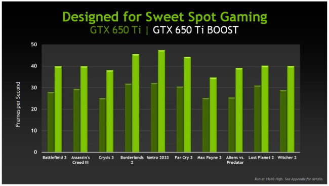 GeForce_GTX_650_ti_boost_Performance