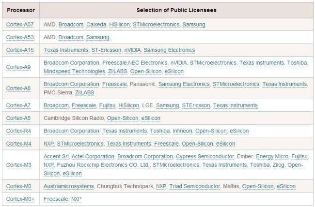Только компаний, получивших лицензию на производство чипов семейства ARM Cortex-A, насчитается несколько десятков, а ведь в портфолио ARM Limited есть и другие разработки