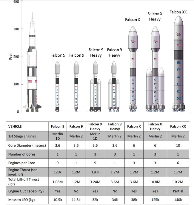 Семейство ракетоносителей компании SpaceX: от уже эксплуатирующегося Falcon 9 до грядущего тяжеловеса Falcon XX