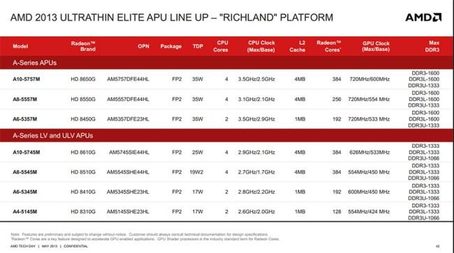Richland_models