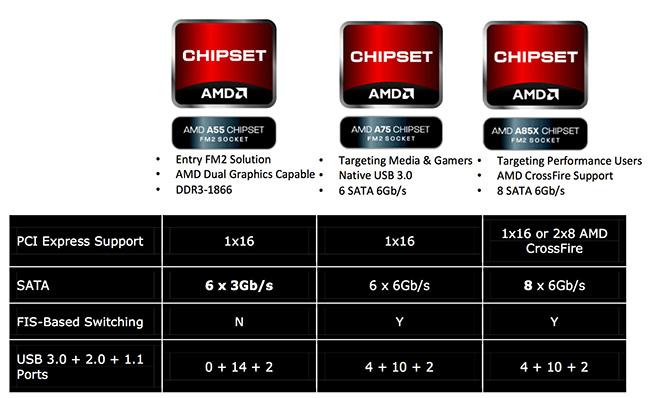 AMD_Richland_6800K_chipset-list