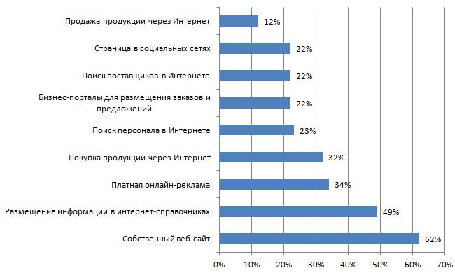 Google рассказала о влиянии Интернета на экономику Украины