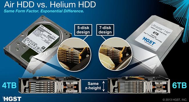 Western Digital начинает поставки первого 3,5-дюймового HDD Ultrastar He6, наполненного гелием начинает поставки первого 3,5-дюймового HDD Ultrastar He6, наполненного гелием