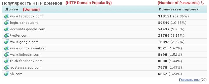 база данных логинов и паролей вконтакте